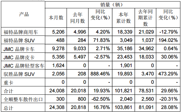 皮卡产销同比持平 江铃汽车4月份产销快报