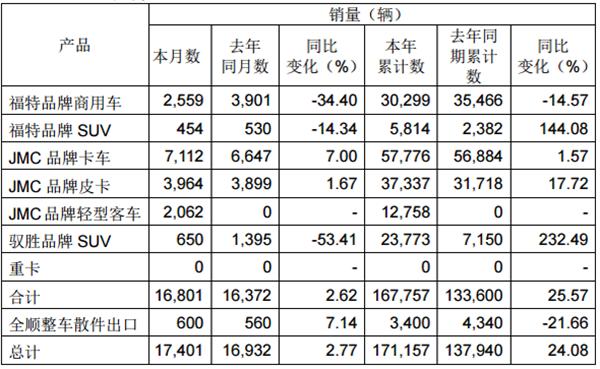 淡季产销双增 江铃汽车7月产销快报