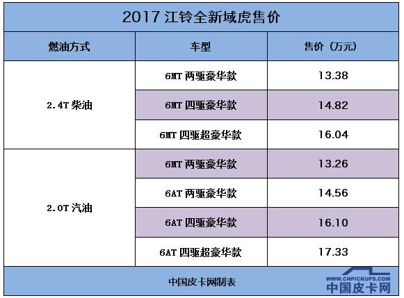 13.26-17.33万元 江铃全新域虎阿拉善英雄会震撼上市