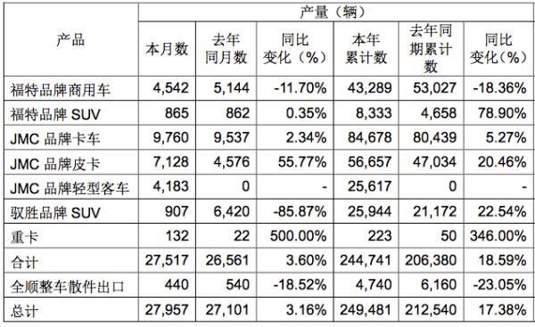 单月同比增长33.11% 江铃皮卡10月产销快报