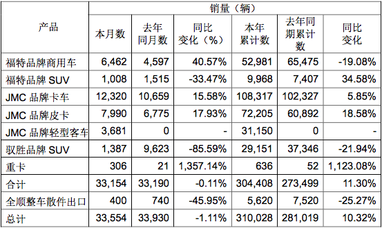 江铃皮卡新车计划曝光  经销商将覆盖80%县城