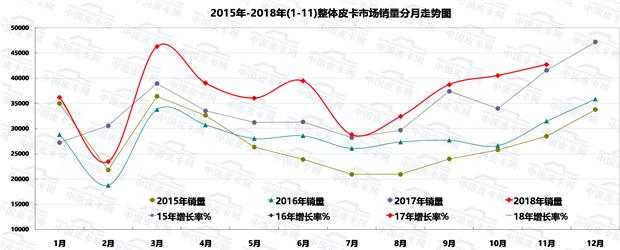 权威即将揭晓!《中国皮卡网》2018年度皮卡车型评选正在进行中
