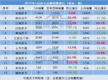 1月主流皮卡品牌销量出炉  6家同比增长7家同比下跌