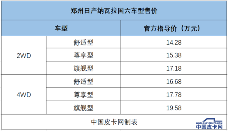 14.28-19.58万 国六纳瓦拉正式上市 8AT锐骐6明年推出