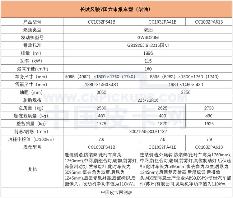 采用全新发动机 动力提升 国六风骏5泄露最新信息