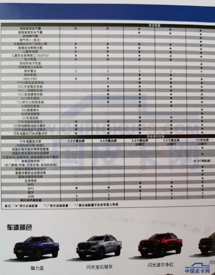 皮卡中国行抢先看 凯程F70国六配置首度曝光