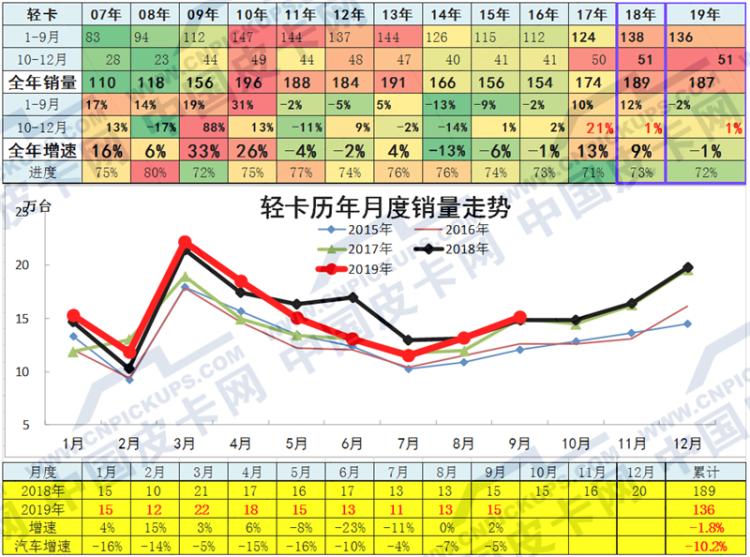 崔东树:2019年1-9月中国皮卡市场分析