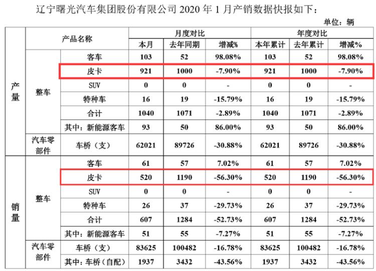 受春节假期影响 黄海皮卡销量同比下滑56.30%
