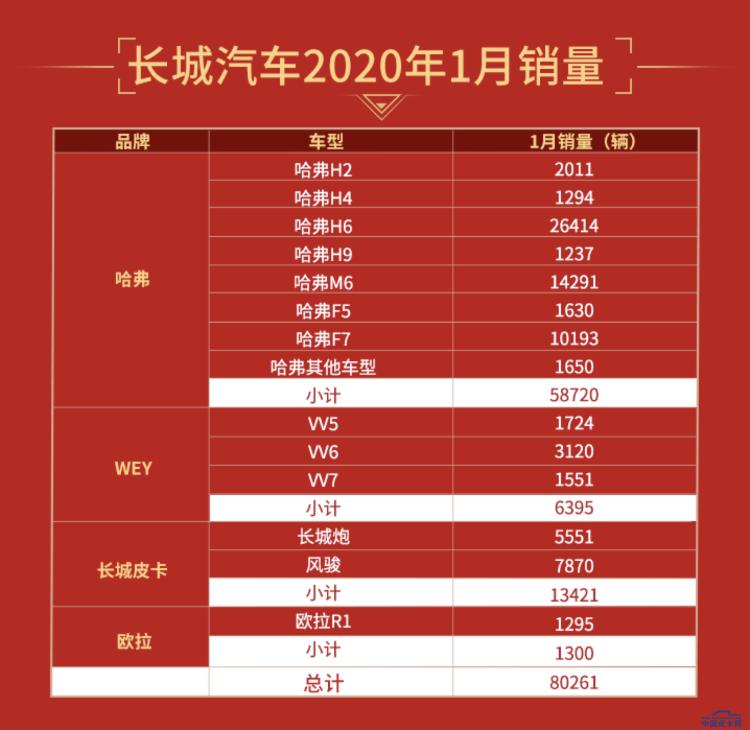 销售13421辆 长城皮卡2020首月创佳绩