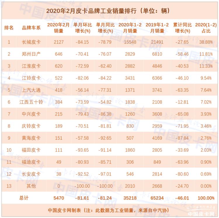 """8家品牌交""""零分答卷"""" 2020年2月皮卡工业销量惨淡"""