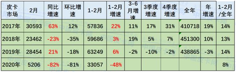 崔东树:2020年2月中国皮卡市场分析