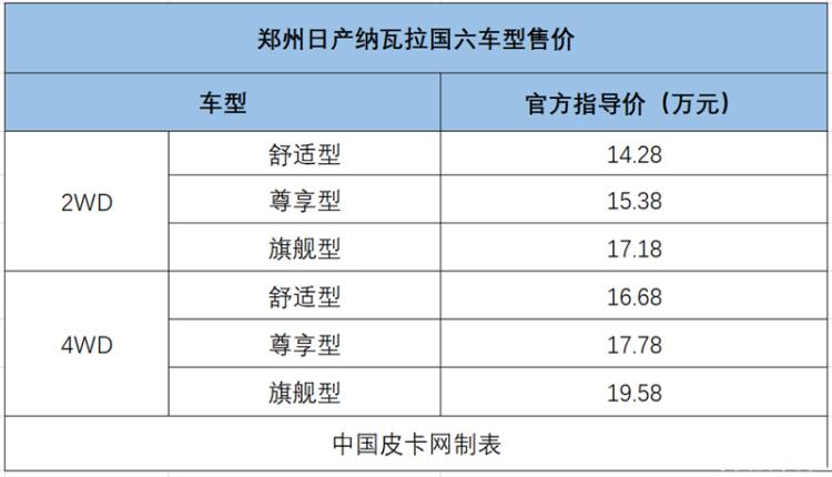 颜值/动力/配置全都有 15-20万元国六皮卡有哪些?