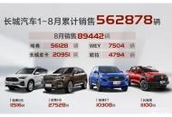 包揽皮卡单车销量前三 长城皮卡8月售2.1万台