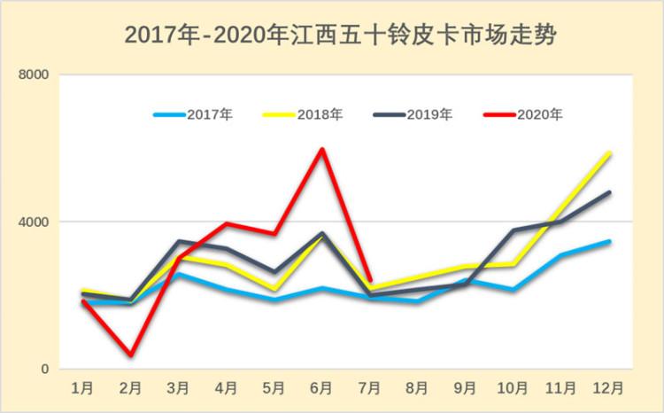 """国六经典瑞迈""""大""""有来头   中国皮卡市场进入新竞争时代"""