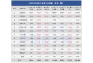 市场增幅十分明显  3月皮卡工业销量出炉
